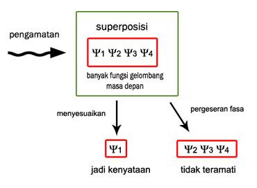 diagram - dekoherensi kuantum