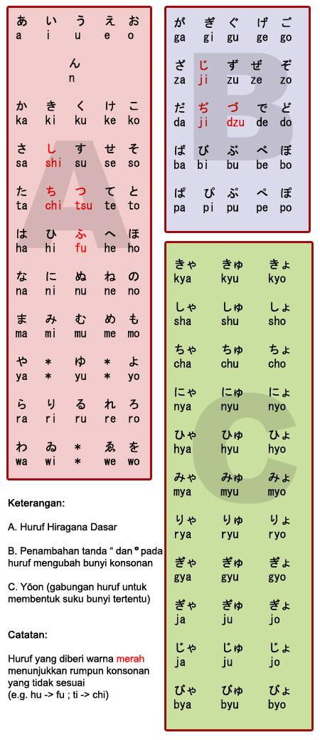 tabel hiragana