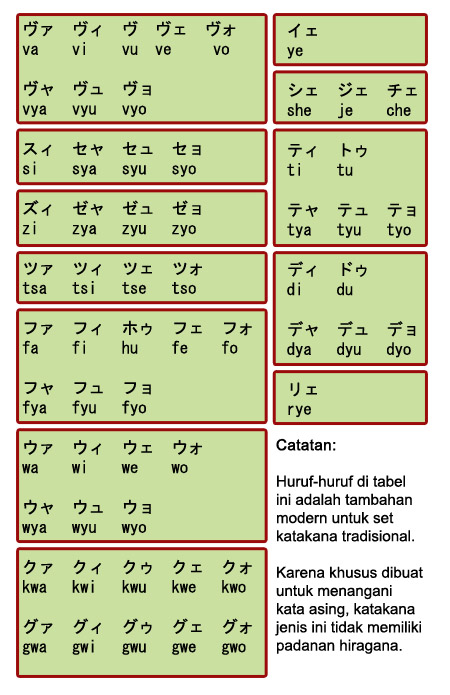tabel katakana - extended
