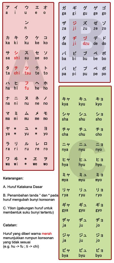 tabel katakana